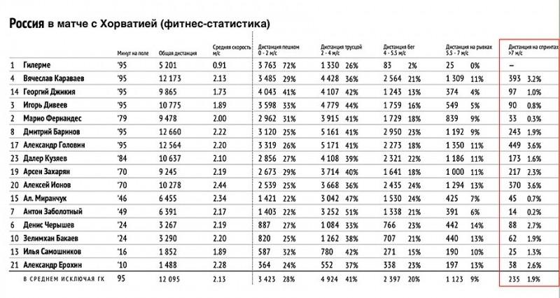 Как изменилась сборная России при Карпине. Тактические итоги дебютного отрезка