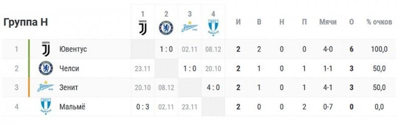 Какие шансы у «Зенита» выйти из группы Лиги чемпионов? Расклады и календарь