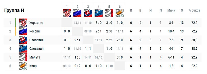 Россия опустилась на второе место. Расклады в группе перед решающими играми отбора ЧМ-2022