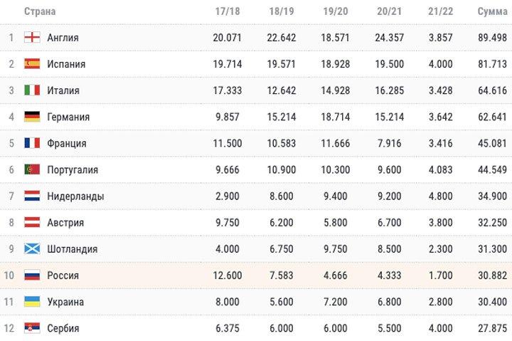 Таблица коэффициентов УЕФА. За что и с кем теперь борется Россия?