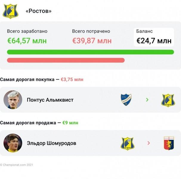 Трансферы российских клубов за 10 лет. В лидерах по убыткам – «Зенит» и «Спартак»