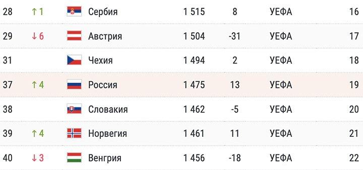 Эта сборная России — худшая за 10 лет. Не ведитесь на хорошие результаты