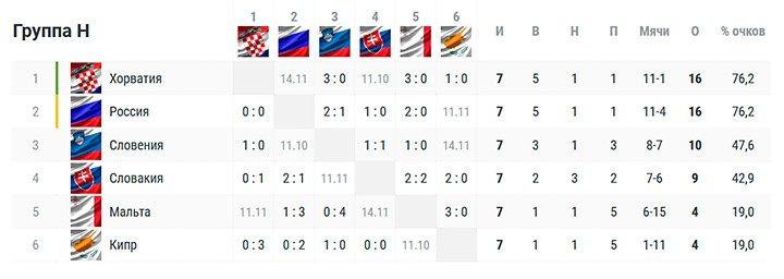 Как сборной России выйти из группы? Расклады после матча со Словакией