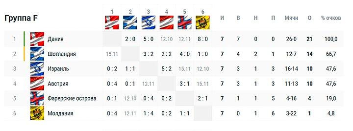 Россия проиграла на Евро топовой сборной. Дания не теряет очков в отборе ЧМ-2022!