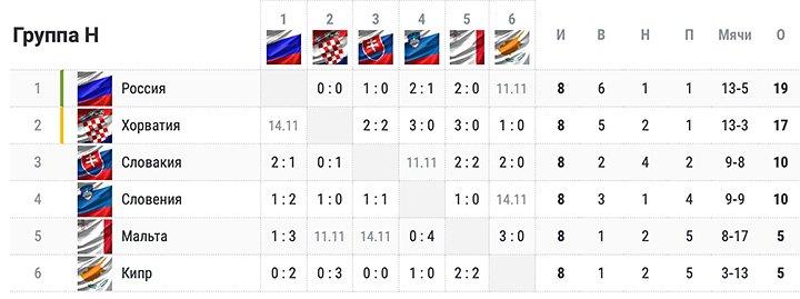 Россия всё ближе к выходу на ЧМ-2022! Расклады в группе после матча со Словенией